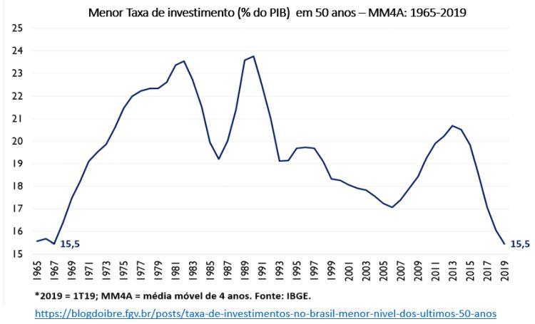 menor taxa de investimento em 50 anos