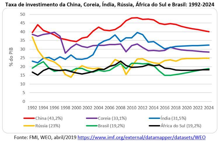 taxa de investimento da China, Coreia, Índia, Rússia, África do Sul e Brasil