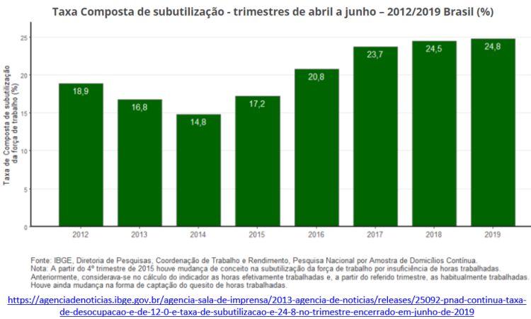 taxa composta de subutilização