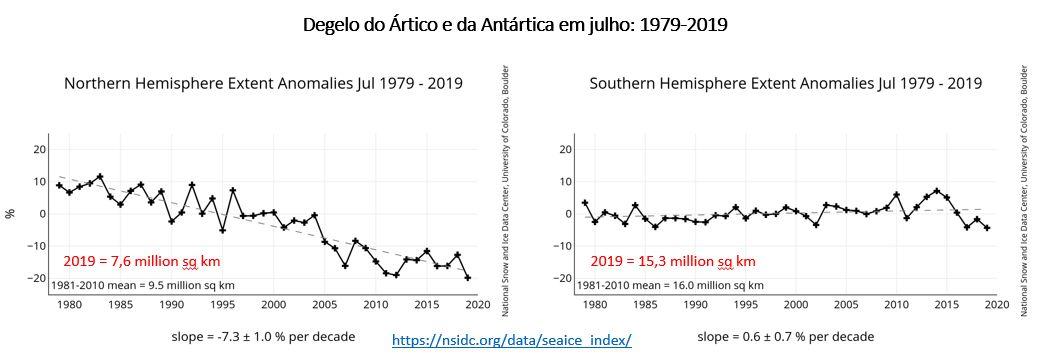 degelo no Ártico e na Antártica em julho: 1979-2019