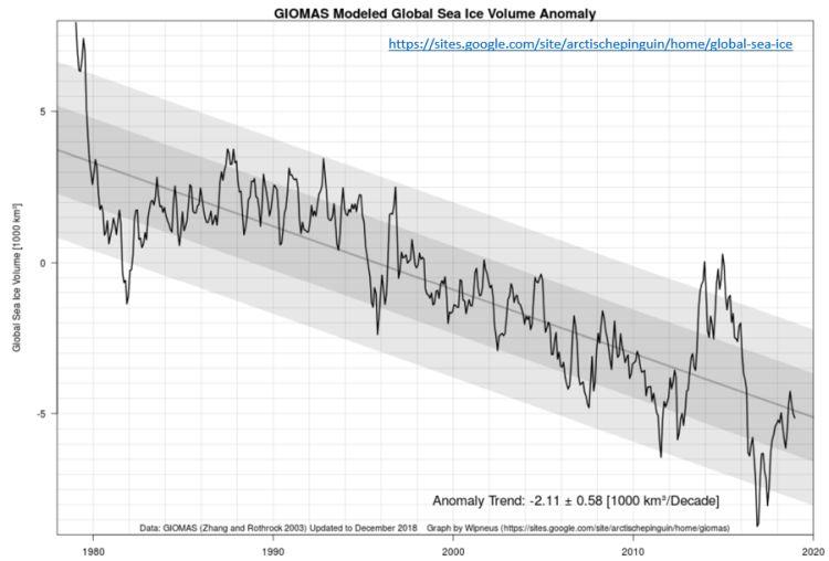 global sea ice volume