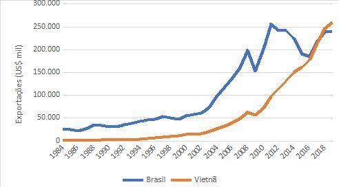 Exportações do Brasil e do Vietnã: 1984-2019
