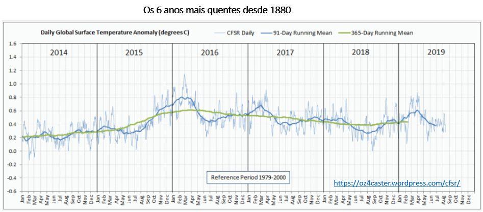 os seis anos mais quentes desde 1880
