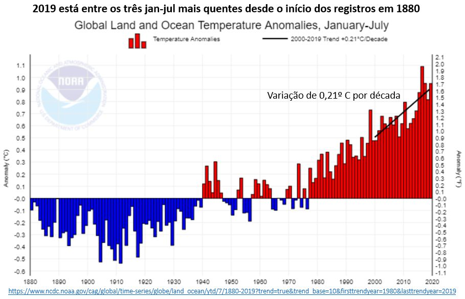 2019 está entre os três jan-jul mais quentes desde o início dos registros em 1880