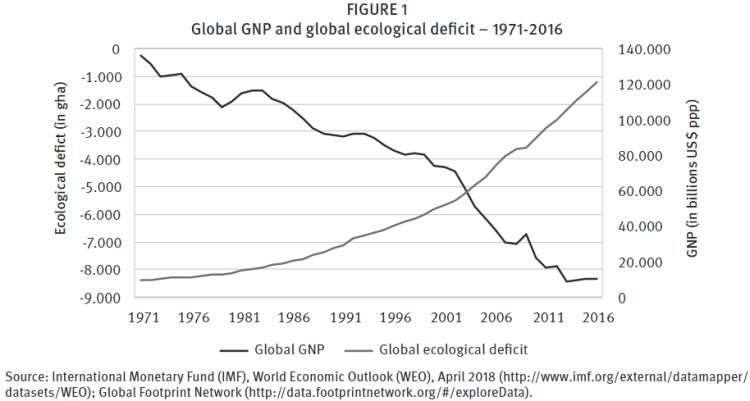 global gnp and global ecological deficit
