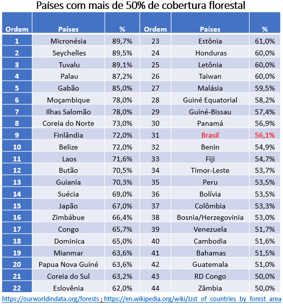 países com mais de 50% de cobertura florestal