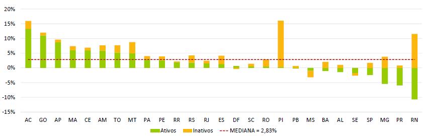 Evolução da despesa de pessoal (Variação real das despesas com pessoal brutas entre 2017 e 2018)