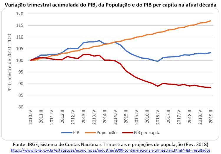 variação trimestral acumulada do PIB, da população e do PIB per capita
