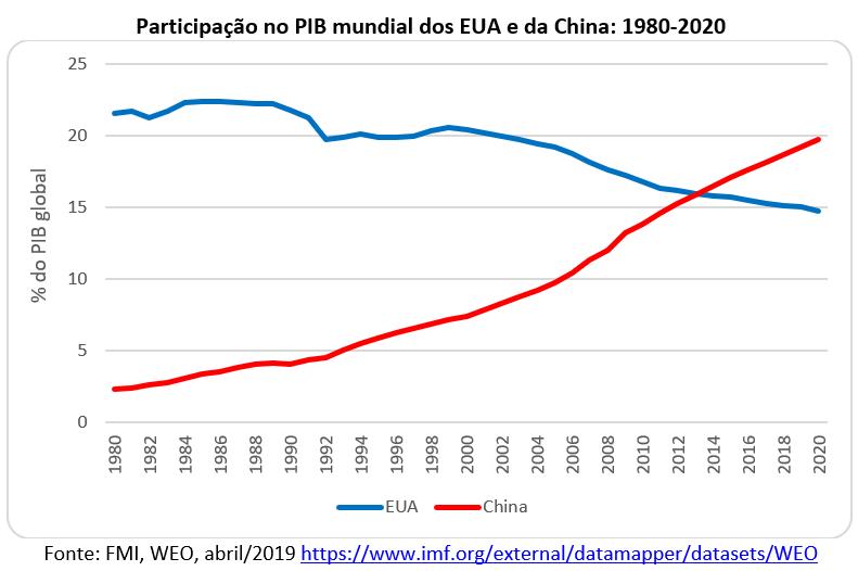 participação no PIB Mundial dos EUA e da China