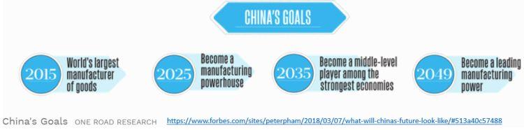 china's goals