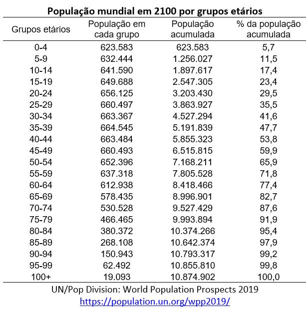 população mundial em 2100
