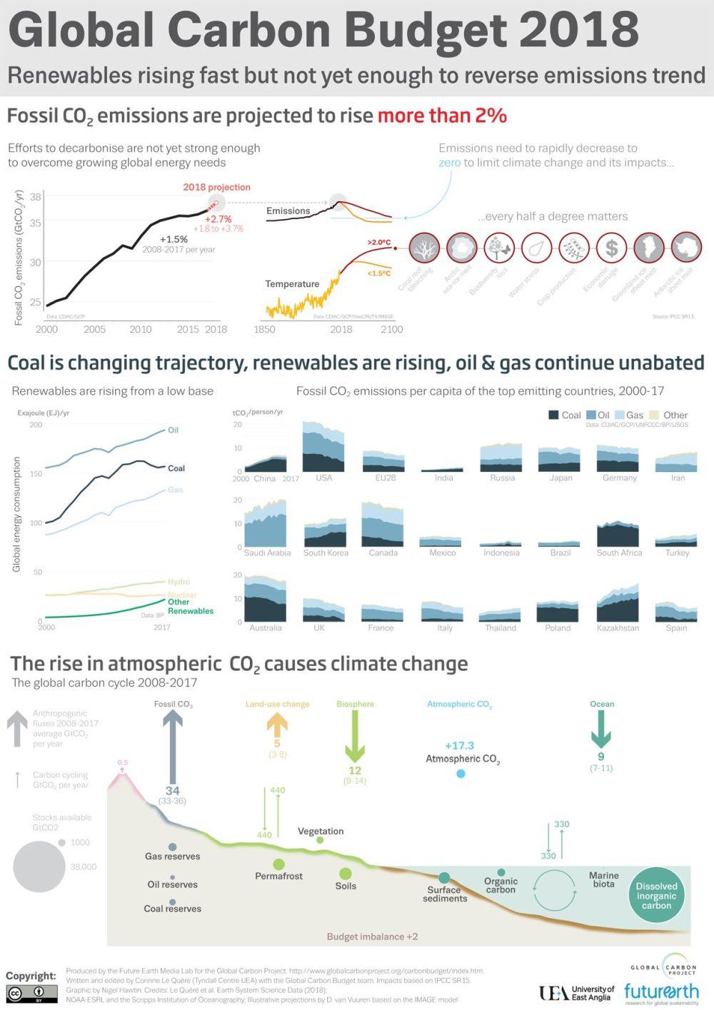 emissões de CO2 em 2018