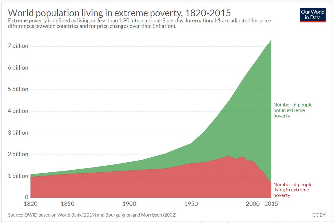 população mundial em situação de extrema pobreza