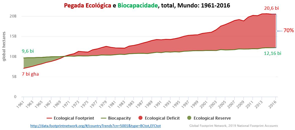 pegada ecológica e biocapacidade, mundo