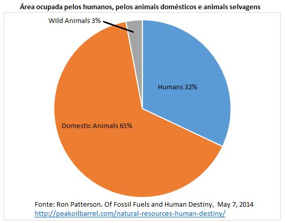 área ocupada pelos humanos, pelos animais domésticos e animais selvagens