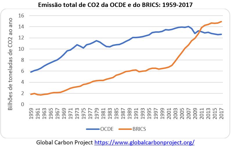 emissão total de CO2 da OCDE e do BRICS