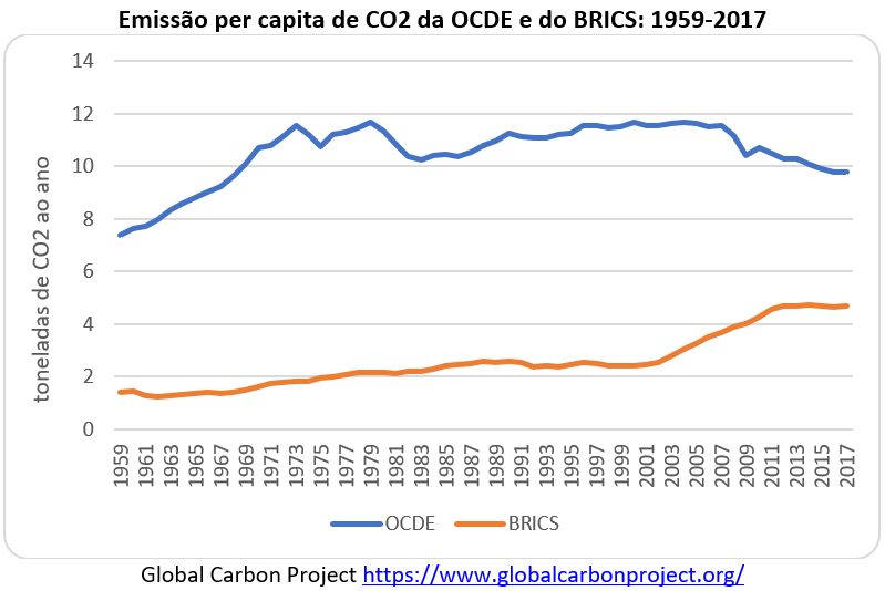 emissão per capita de CO2 da OCDE e do BRICS