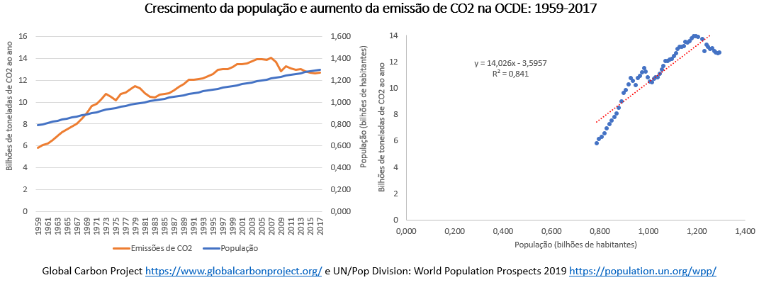 crescimento da população e aumento da emissão de CO2 na OCDE