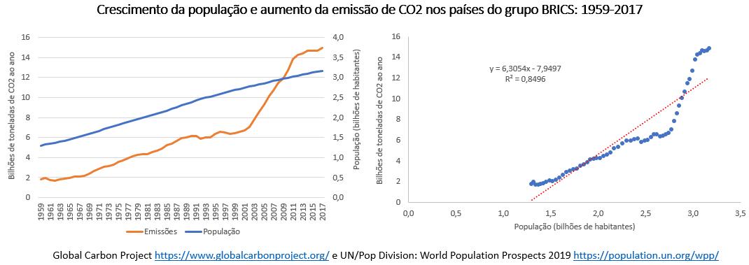 crescimento da população e aumento da emissão de CO2 no BRICS