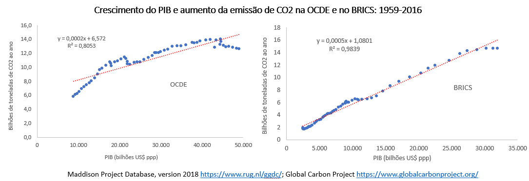 crescimento do PIB e aumento da emissão de CO2 na OCDE e no Brics