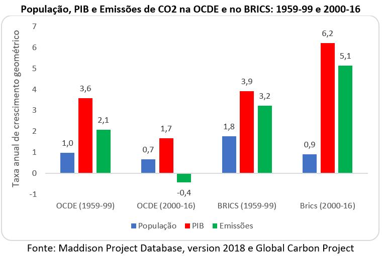 população, PIB e emissões de CO2 na OCDE e no BRICS