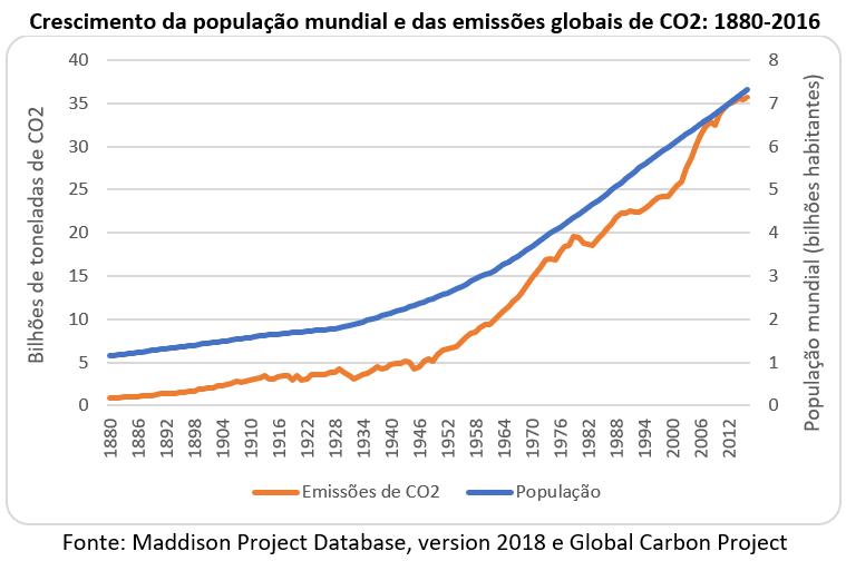crescimento da população mundial e das emissões globais de CO2