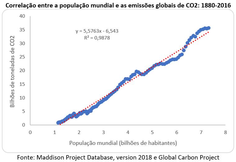 correlação entre a população mundial e as emissões globais de CO2