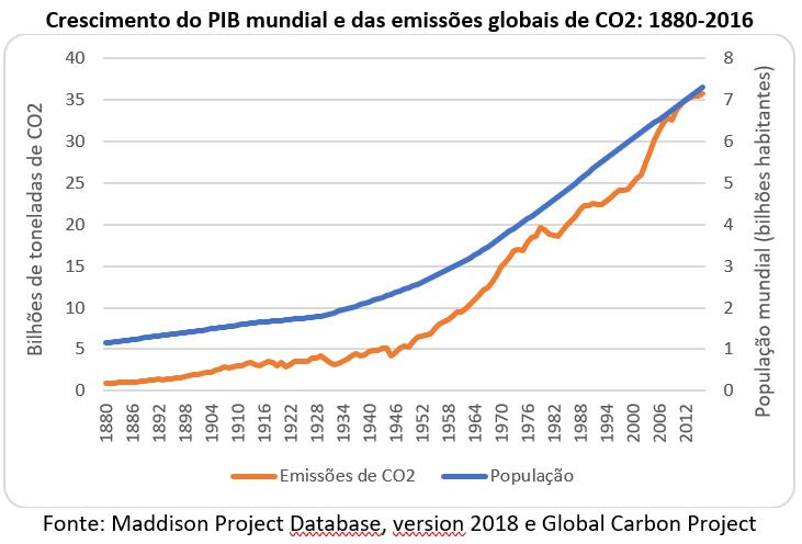 crescimento do PIB mundial e das emissões globais de CO2