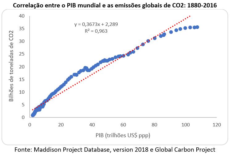 correlação entre o PIB mundial e as emissões globais de CO2