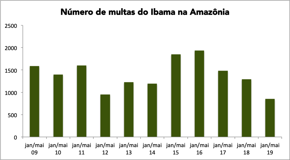 Política Florestal Brasileira,Bolsonaro Política Florestal Brasileira,descaminhos da política florestal,política florestal