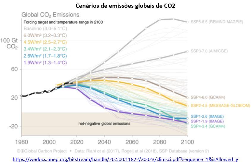 cenários de emissões globais de CO2