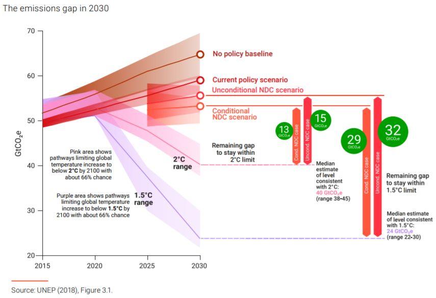 gap de emissões em 2030
