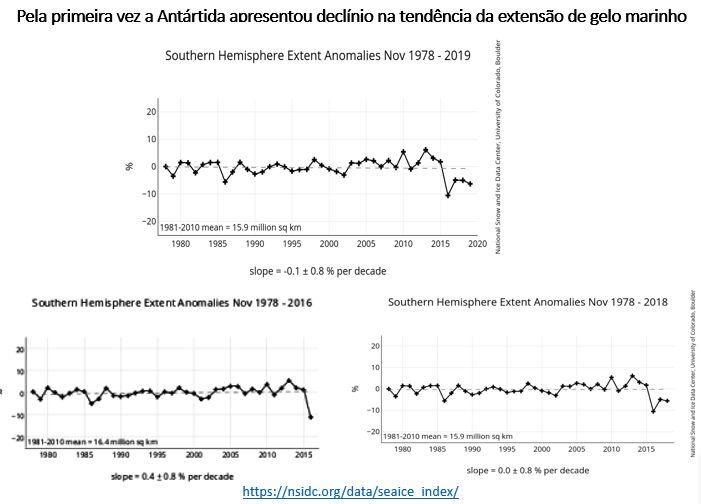 declínio da extensão do gelo marinho na Antártida