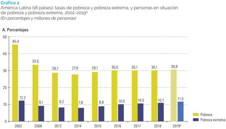 américa latina - taxas de pobreza e pobreza extrema