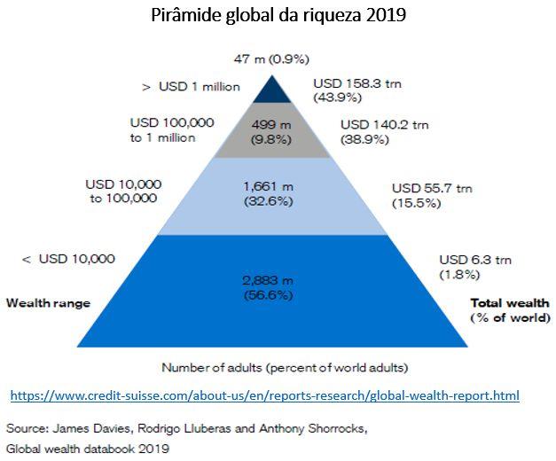 pirâmide global da riqueza 2019
