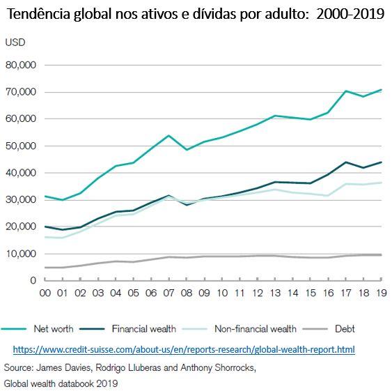 tendência global nos ativos e dívidas por adulto: 2000-2019