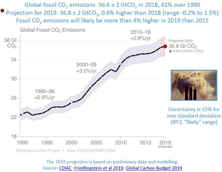 emissões globais de CO2 fóssil