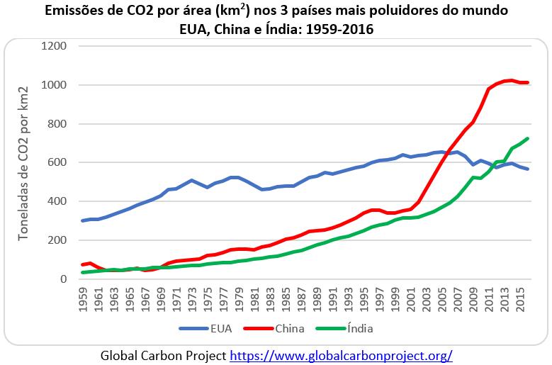 emissões de CO2 por área nos 3 países mais poluidores do mundo