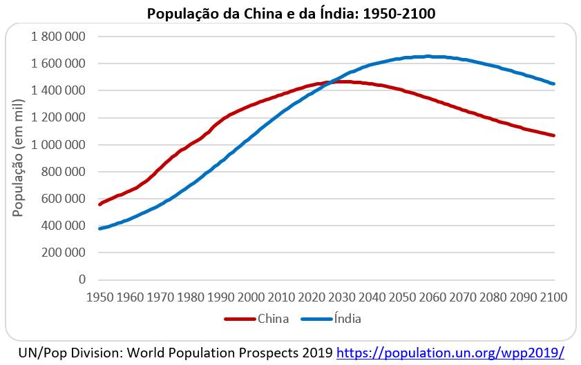 população da China e da Índia