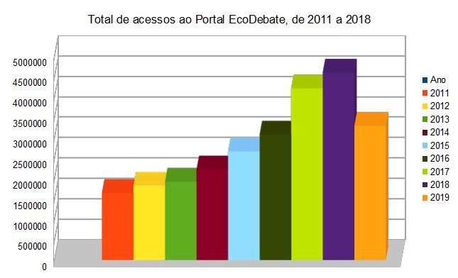 Visualizações de Página, Ano a Ano - EcoDebate