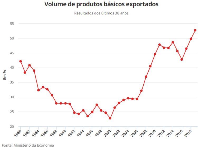 Volume de produtos básicos exportados