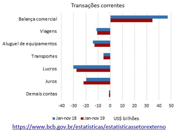 Transações correntes