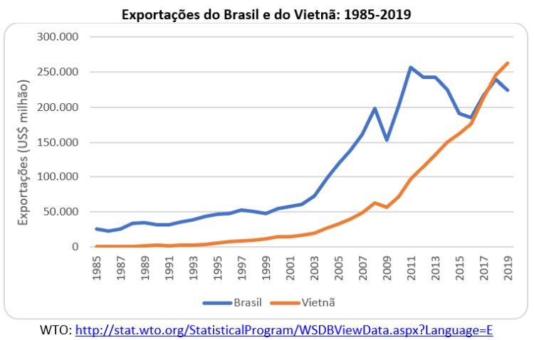 Exportações do Brasil e Vietnã - 1985/2019