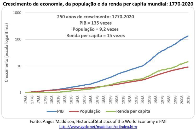 crescimento da economia, da população e da renda per capita mundial: 1770-2020