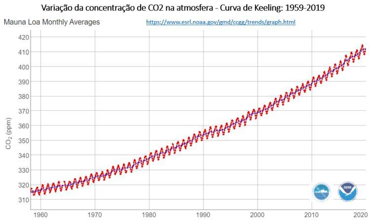 Variação da concentração de CO2 na atmosfera