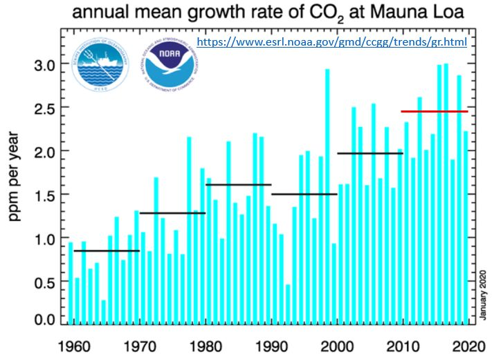 Variação da concentração de CO2 na atmosfera, em Mauna Loa