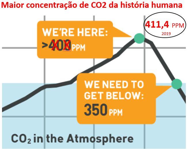Em 2019, maior concentração de CO2 na história humana