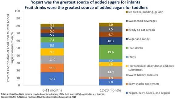 açúcares adicionados