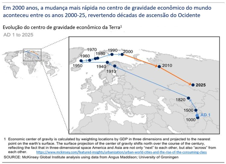 reversão no centro de gravidade econômico do mundo