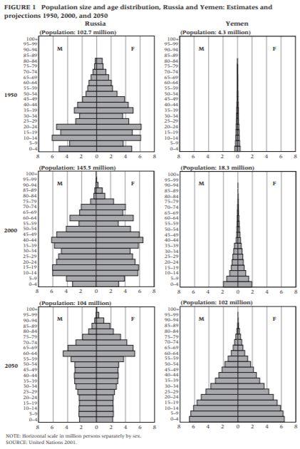 distribuição da população na Rússia e no Iemem